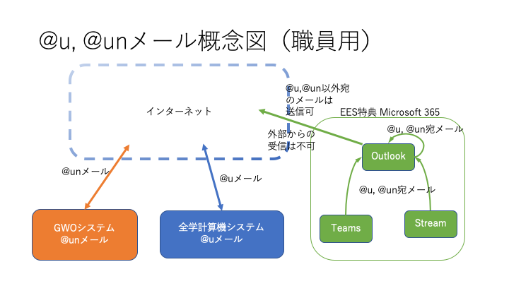 @un, @uメール概念図