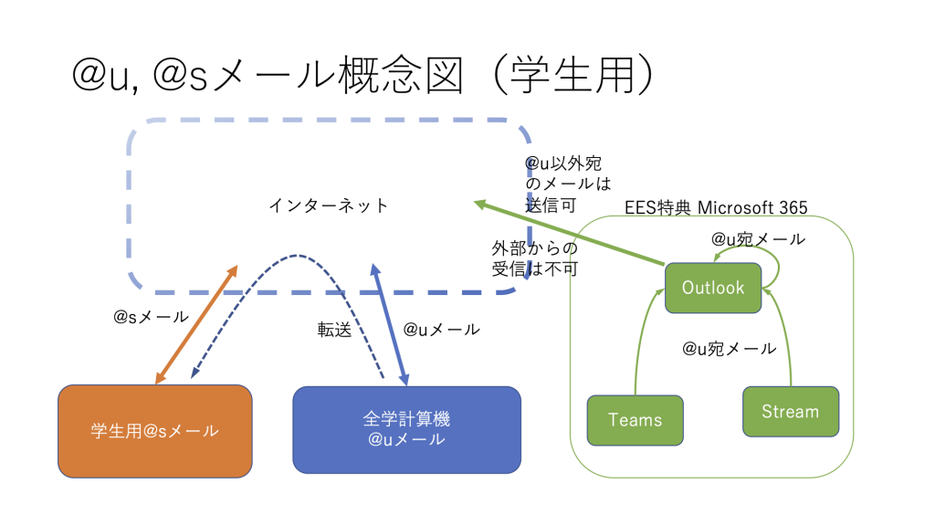 メール概念図